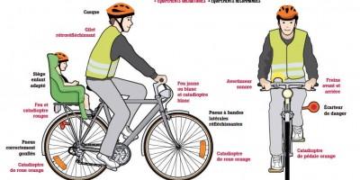 quel est l'équipement obligatoire sur un vélo ?