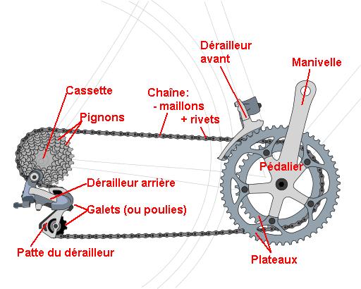 les différentes pièces d'un dérailleur de vélo