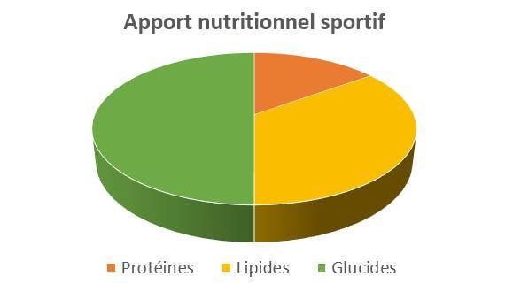 quel est l'apport nutritionnel d'un sportif