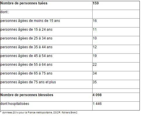 cyclistes tués chaque année