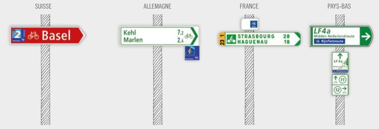 différents panneaux des eurovelo