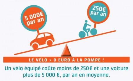 le vélo plus économique que la voiture