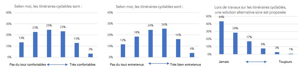 piste cyclable vélo statistiques