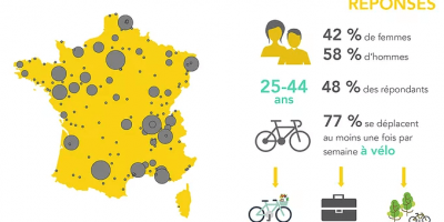 enquete FUB vélo france