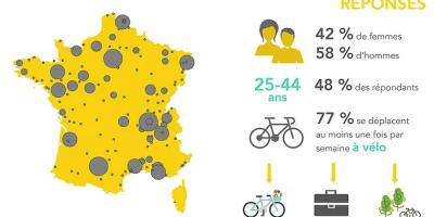 enquete FUB vélo france