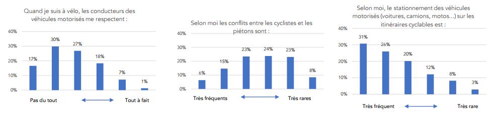 voiture respecte pas vélo
