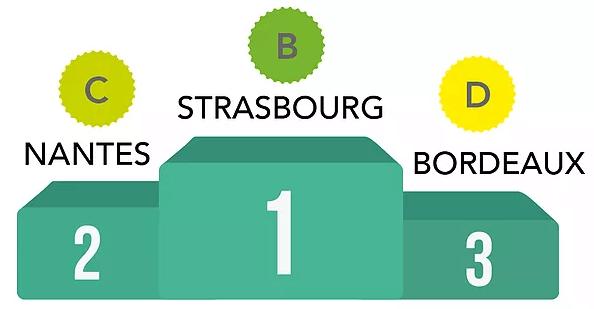 classement ville france vélo