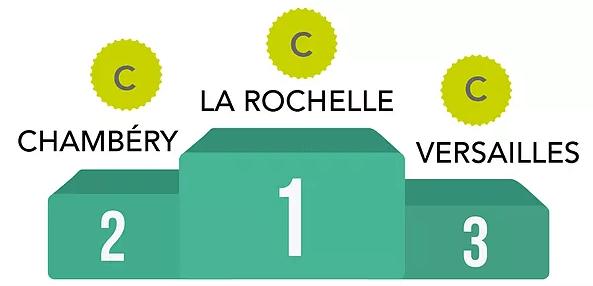 classement des villes de france vélo